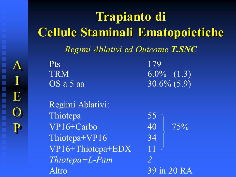 Regimi Ablativi ed Outcome T.SNC Pts179 TRM6.0% (1.3) OS a 5 aa30.6% (5.9) Regimi Ablativi: Thiotepa 55 VP16+Carbo40 75% Thiotepa+VP1634 VP16+Thiotepa