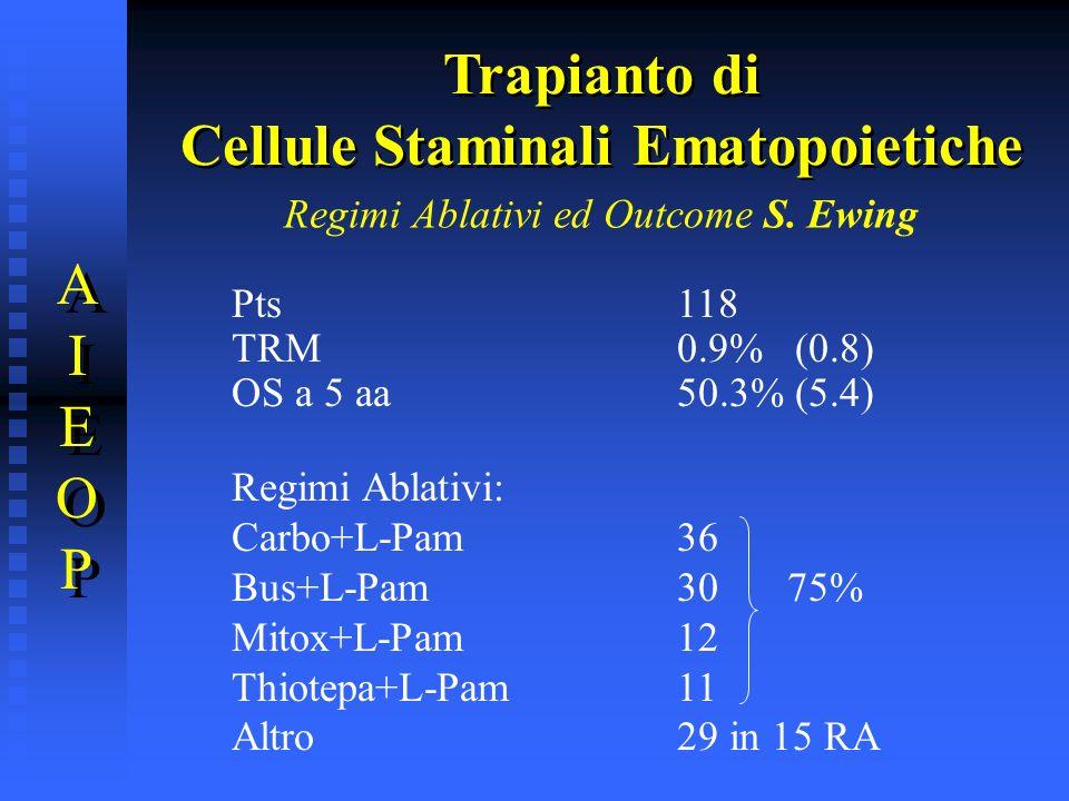 Regimi Ablativi ed Outcome S. Ewing Pts118 TRM0.9% (0.8) OS a 5 aa50.3% (5.4) Regimi Ablativi: Carbo+L-Pam 36 Bus+L-Pam30 75% Mitox+L-Pam12 Thiotepa+L