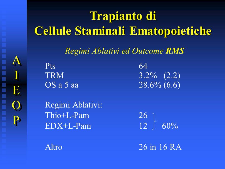 Regimi Ablativi ed Outcome RMS Pts64 TRM3.2% (2.2) OS a 5 aa28.6% (6.6) Regimi Ablativi: Thio+L-Pam 26 EDX+L-Pam12 60% Altro26 in 16 RA Trapianto di C