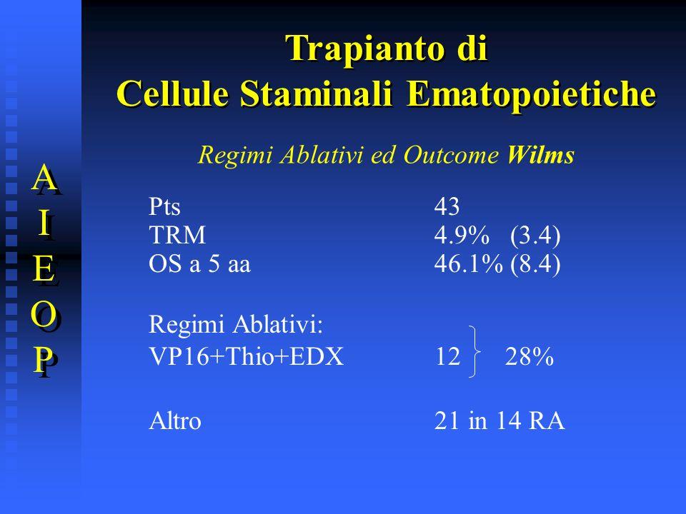 Regimi Ablativi ed Outcome Wilms Pts43 TRM4.9% (3.4) OS a 5 aa46.1% (8.4) Regimi Ablativi: VP16+Thio+EDX 12 28% Altro21 in 14 RA Trapianto di Cellule