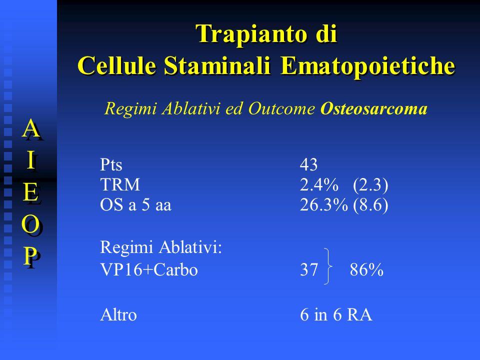 Regimi Ablativi ed Outcome Osteosarcoma Pts43 TRM2.4% (2.3) OS a 5 aa26.3% (8.6) Regimi Ablativi: VP16+Carbo 37 86% Altro6 in 6 RA Trapianto di Cellul