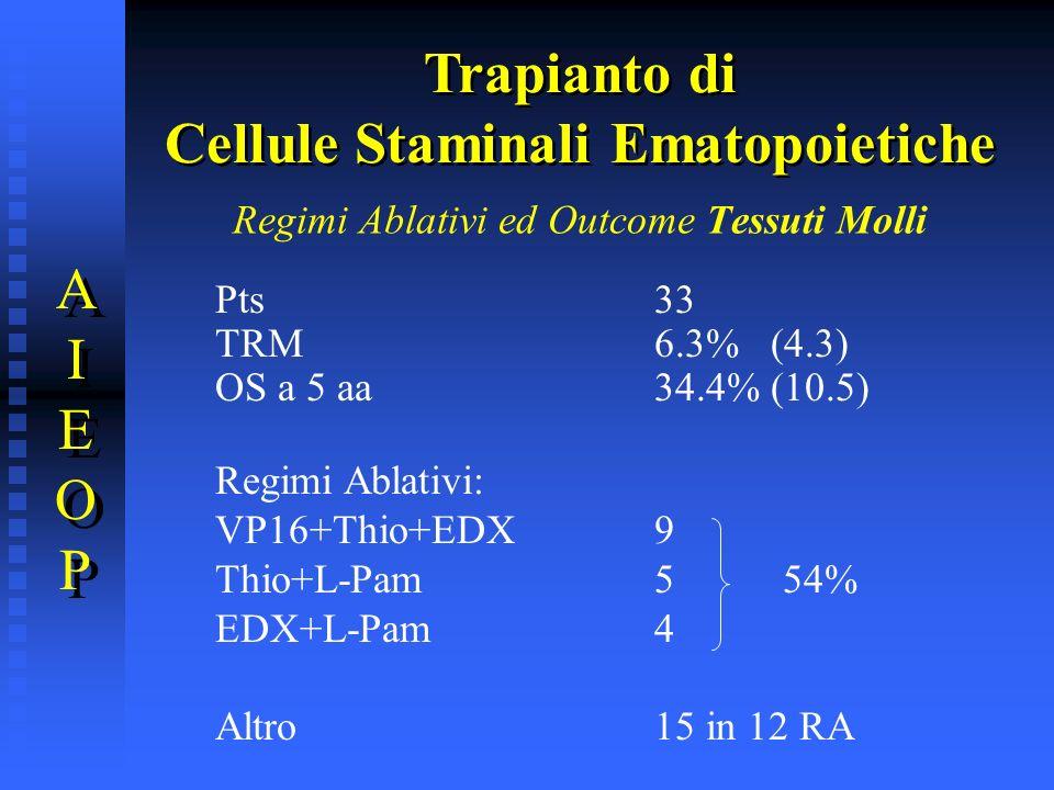 Regimi Ablativi ed Outcome Tessuti Molli Pts33 TRM6.3% (4.3) OS a 5 aa34.4% (10.5) Regimi Ablativi: VP16+Thio+EDX 9 Thio+L-Pam5 54% EDX+L-Pam4 Altro15