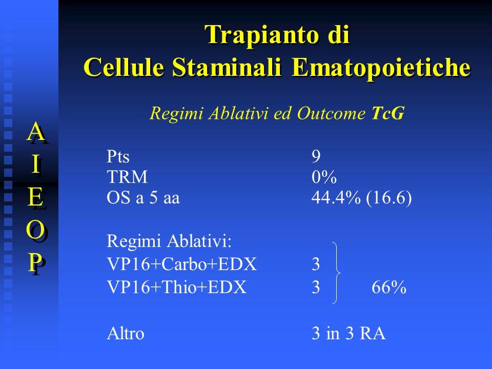Regimi Ablativi ed Outcome TcG Pts9 TRM0% OS a 5 aa44.4% (16.6) Regimi Ablativi: VP16+Carbo+EDX 3 VP16+Thio+EDX3 66% Altro3 in 3 RA Trapianto di Cellu