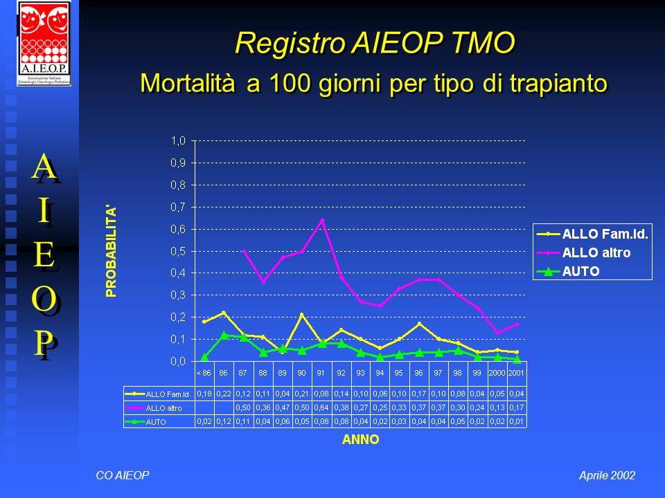 CO AIEOPAprile 2002 Registro AIEOP TMO Mortalità a 100 giorni per tipo di trapianto AIEOPAIEOP AIEOPAIEOP