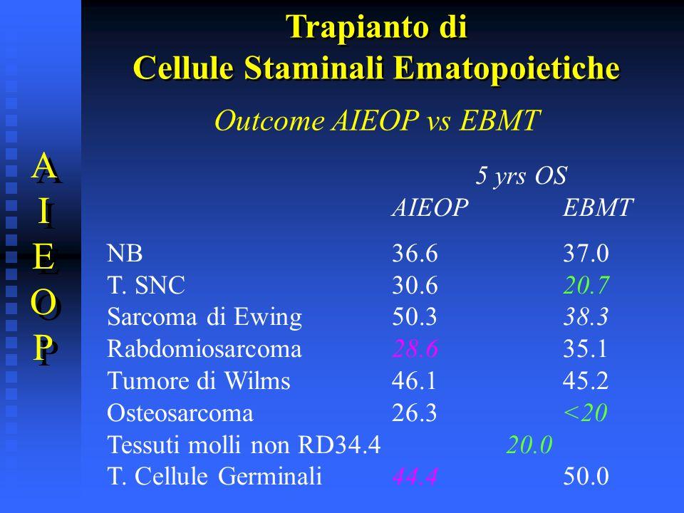 Outcome AIEOP vs EBMT 5 yrs OS AIEOPEBMT NB36.637.0 T. SNC30.620.7 Sarcoma di Ewing50.338.3 Rabdomiosarcoma28.635.1 Tumore di Wilms46.145.2 Osteosarco