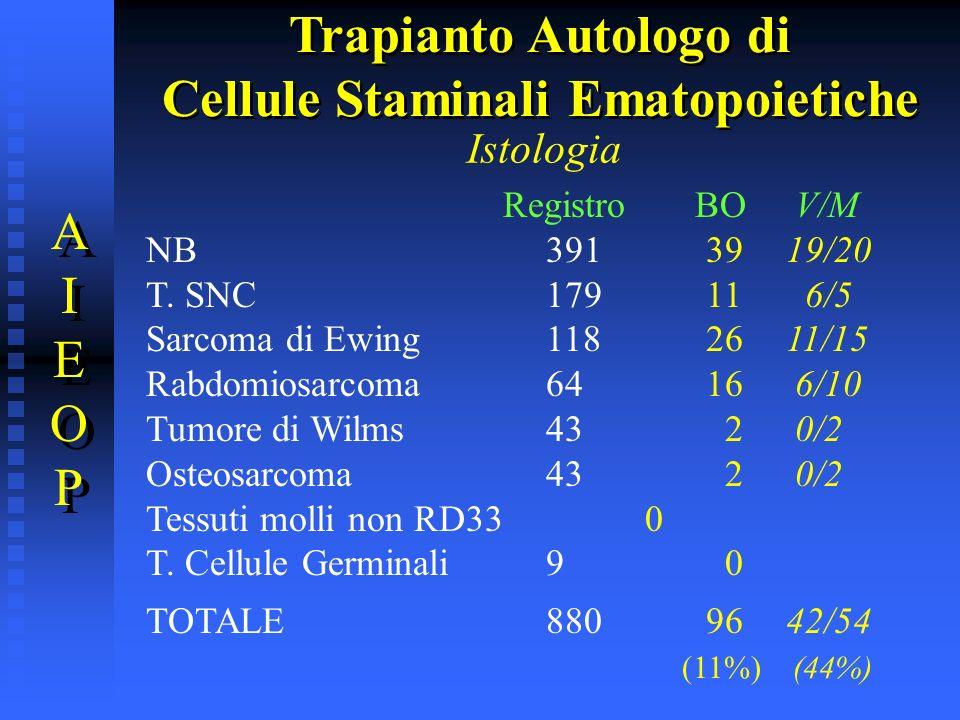 Istologia Registro BO V/M NB3913919/20 T. SNC17911 6/5 Sarcoma di Ewing1182611/15 Rabdomiosarcoma6416 6/10 Tumore di Wilms43 2 0/2 Osteosarcoma43 2 0/