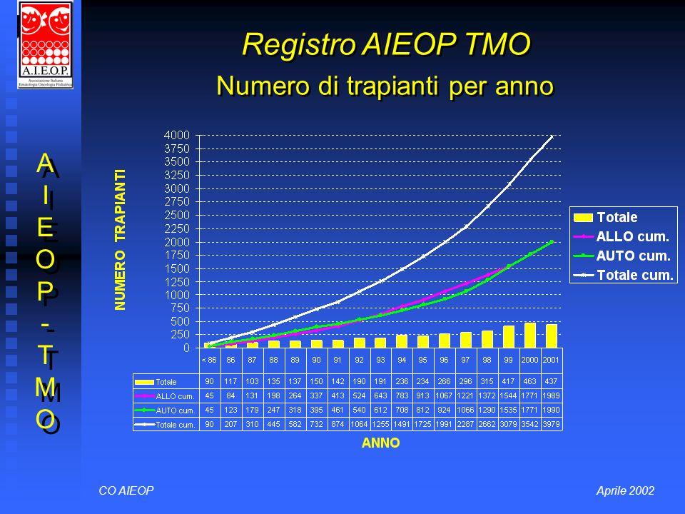 Registro AIEOP TMO Numero di trapianti per anno CO AIEOPAprile 2002 AIEOP-TMOAIEOP-TMO AIEOP-TMOAIEOP-TMO