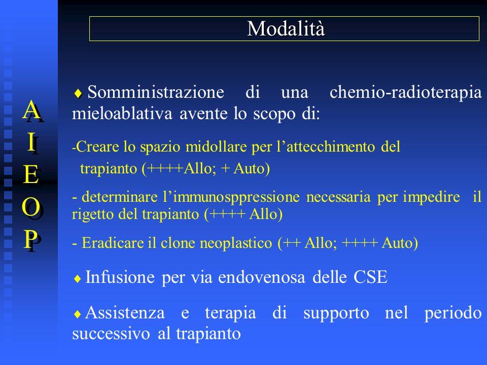 AIEOPAIEOP AIEOPAIEOP Modalità Somministrazione di una chemio-radioterapia mieloablativa avente lo scopo di: - Creare lo spazio midollare per lattecch