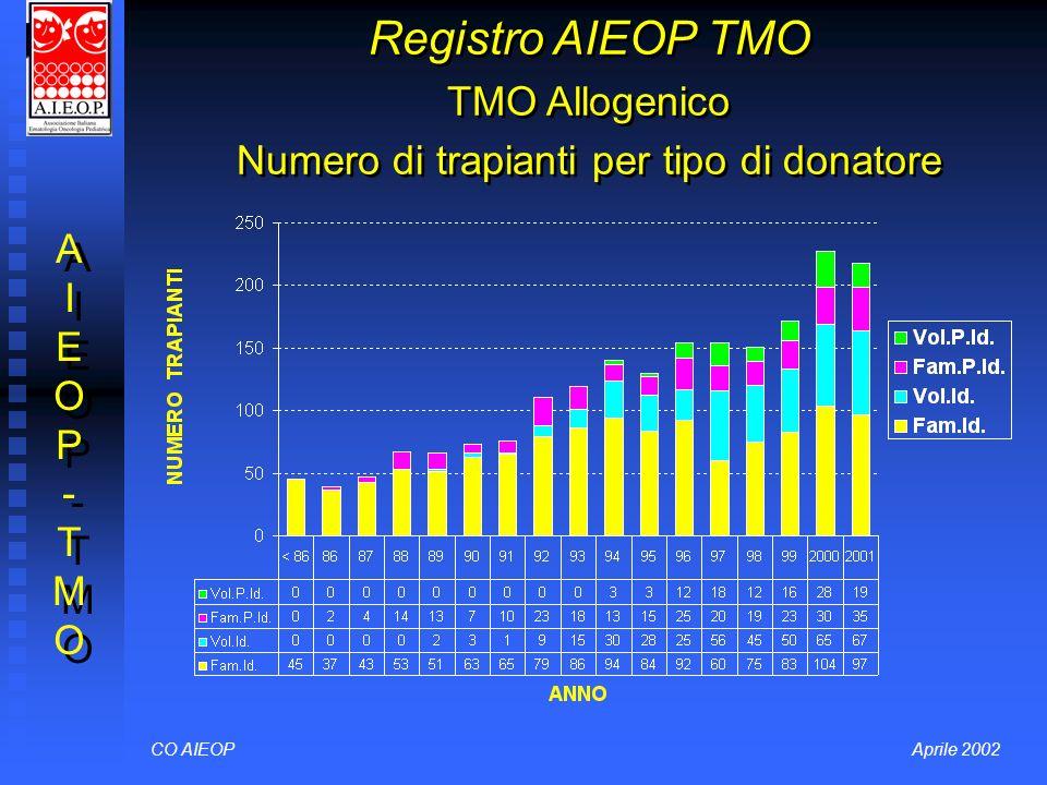 Registro AIEOP TMO TMO Allogenico Numero di trapianti per tipo di donatore CO AIEOPAprile 2002 AIEOP-TMOAIEOP-TMO AIEOP-TMOAIEOP-TMO