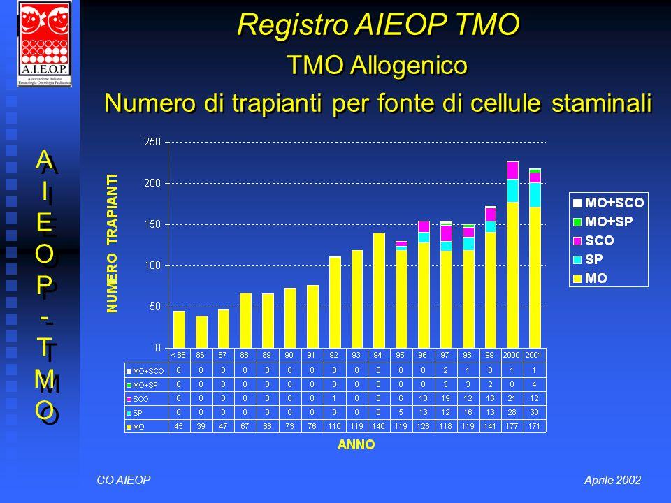 Registro AIEOP TMO TMO Allogenico Numero di trapianti per fonte di cellule staminali CO AIEOPAprile 2002 AIEOP-TMOAIEOP-TMO AIEOP-TMOAIEOP-TMO