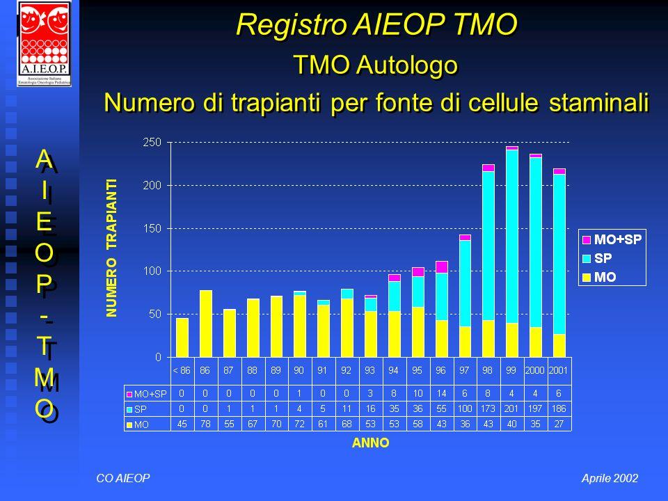 Registro AIEOP TMO TMO Autologo Numero di trapianti per fonte di cellule staminali CO AIEOPAprile 2002 AIEOP-TMOAIEOP-TMO AIEOP-TMOAIEOP-TMO