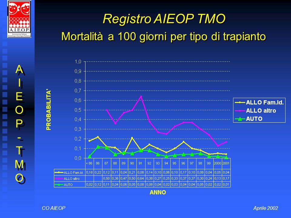 CO AIEOPAprile 2002 Registro AIEOP TMO Mortalità a 100 giorni per tipo di trapianto AIEOP-TMOAIEOP-TMO AIEOP-TMOAIEOP-TMO