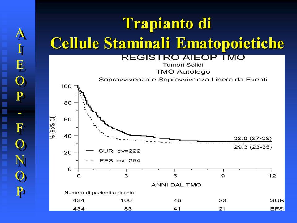 Trapianto di Cellule Staminali Ematopoietiche AIEOP-FONOPAIEOP-FONOP AIEOP-FONOPAIEOP-FONOP