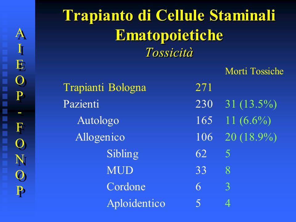 Morti Tossiche Trapianti Bologna271 Pazienti23031 (13.5%) Autologo16511 (6.6%) Allogenico10620 (18.9%) Sibling625 MUD338 Cordone63 Aploidentico54 AIEO