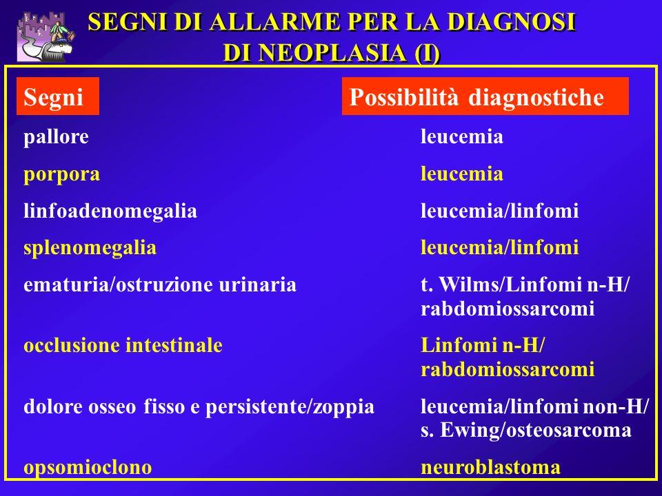 SEGNI DI ALLARME PER LA DIAGNOSI DI NEOPLASIA (I) SegniPossibilità diagnostiche palloreleucemia porporaleucemia linfoadenomegalialeucemia/linfomi sple