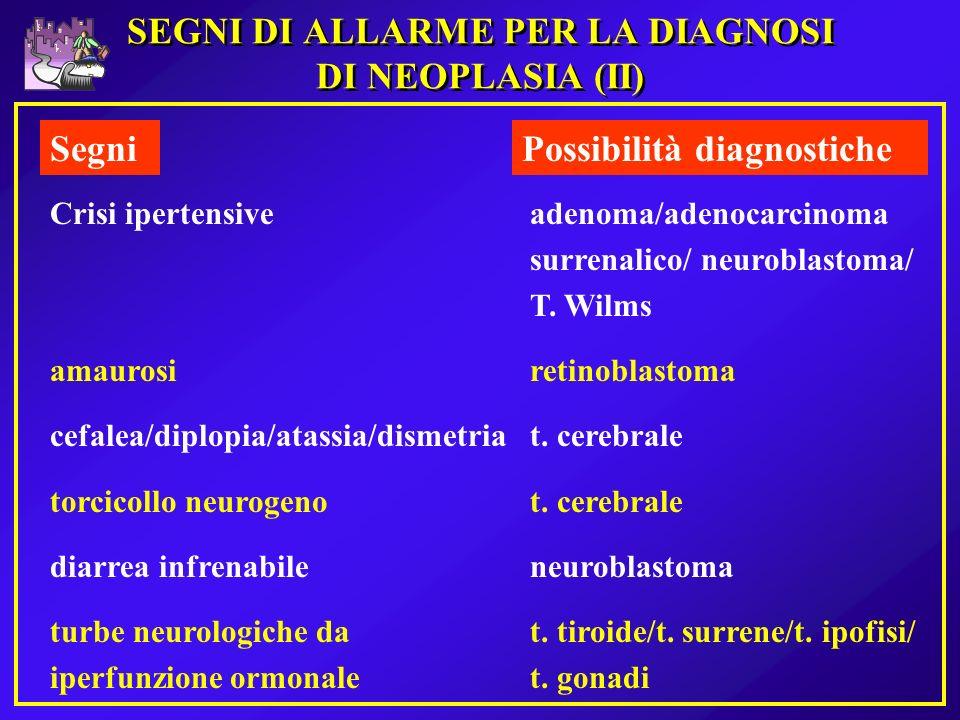 SEGNI DI ALLARME PER LA DIAGNOSI DI NEOPLASIA (II) SegniPossibilità diagnostiche Crisi ipertensiveadenoma/adenocarcinoma surrenalico/ neuroblastoma/ T