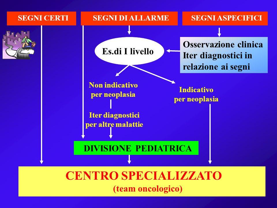 SEGNI CERTISEGNI DI ALLARMESEGNI ASPECIFICI Es.di I livello Osservazione clinica Iter diagnostici in relazione ai segni DIVISIONE PEDIATRICA CENTRO SP