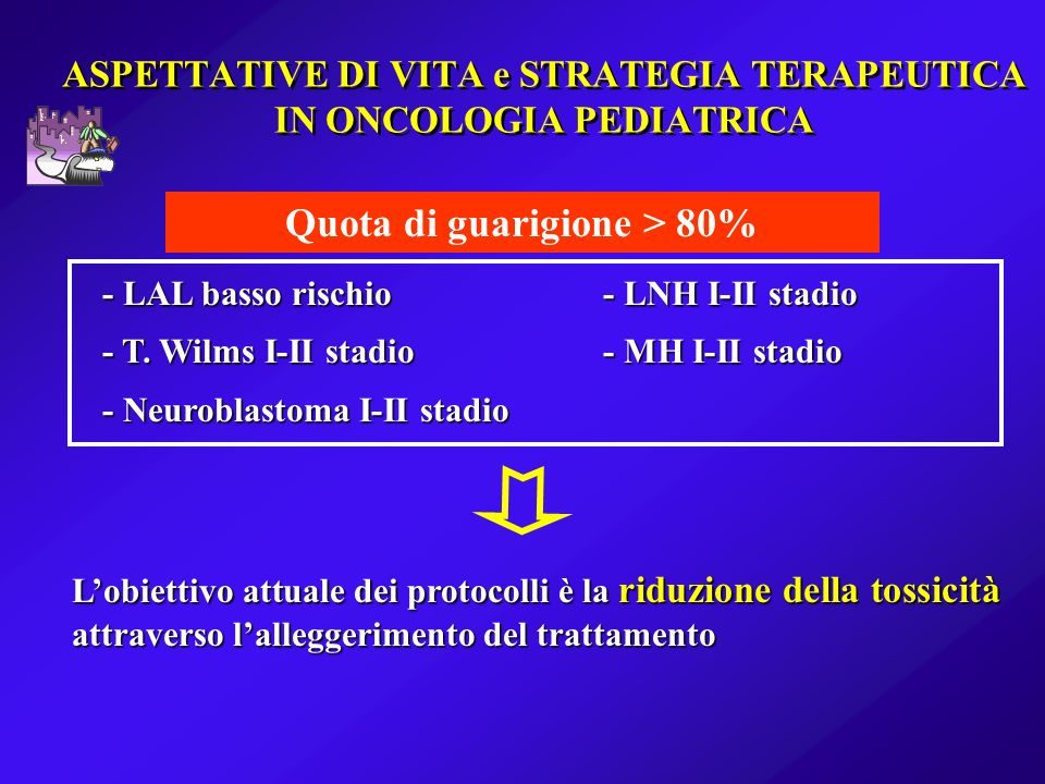 ASPETTATIVE DI VITA e STRATEGIA TERAPEUTICA IN ONCOLOGIA PEDIATRICA Quota di guarigione > 80% - LAL basso rischio- LNH I-II stadio - T. Wilms I-II sta