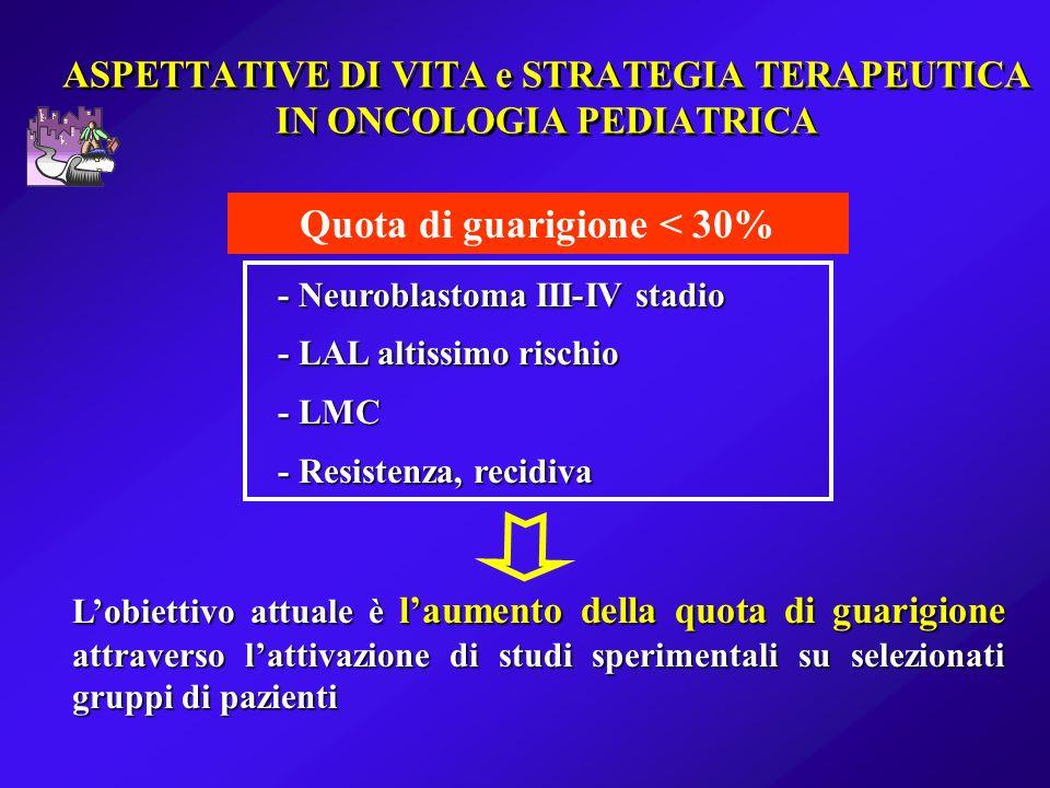 ASPETTATIVE DI VITA e STRATEGIA TERAPEUTICA IN ONCOLOGIA PEDIATRICA Quota di guarigione < 30% - Neuroblastoma III-IV stadio - LAL altissimo rischio -