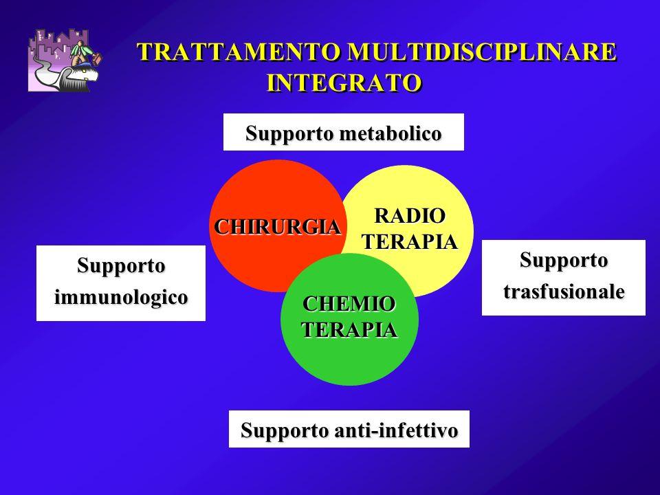 TRATTAMENTO MULTIDISCIPLINARE INTEGRATO Supportotrasfusionale Supportoimmunologico Supporto anti-infettivo Supporto metabolico RADIO TERAPIA CHEMIO TE