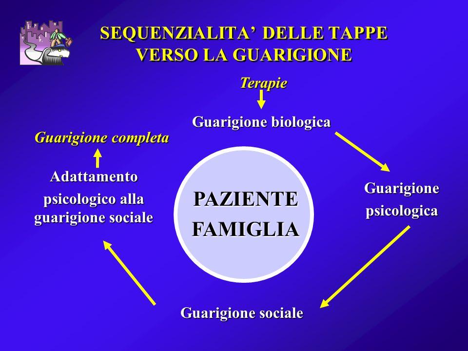SEQUENZIALITA DELLE TAPPE VERSO LA GUARIGIONE Terapie Guarigione biologica PAZIENTEFAMIGLIA Guarigionepsicologica Guarigione sociale Adattamento psico
