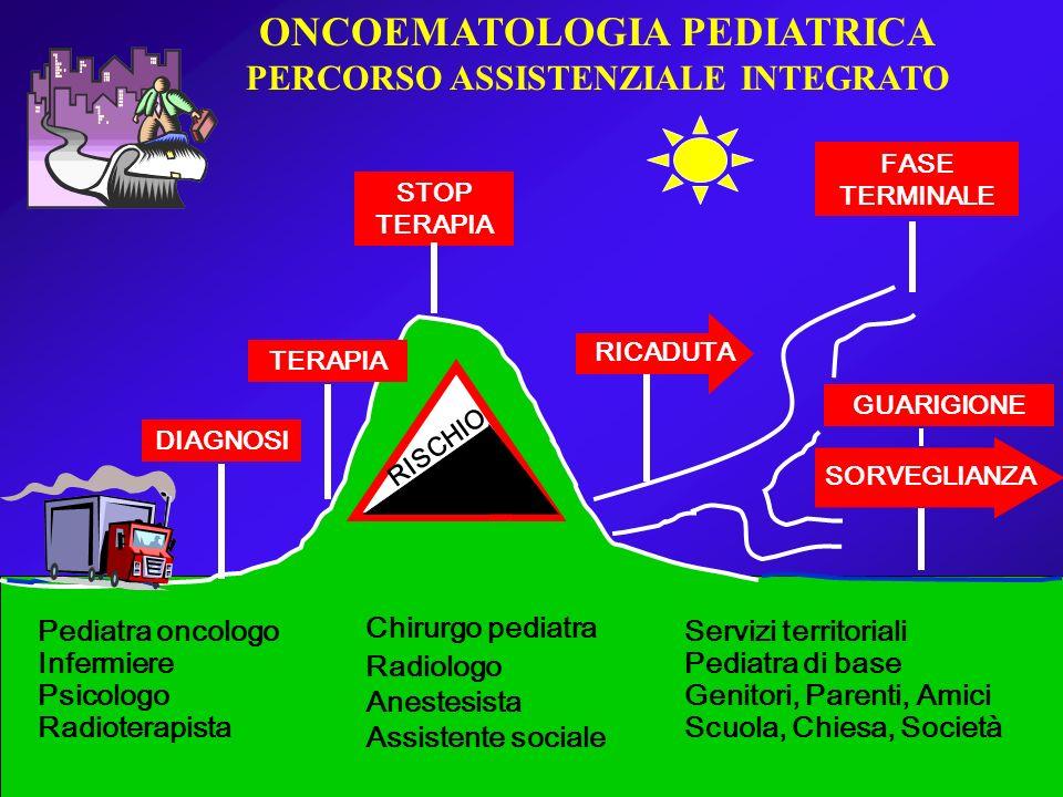 ONCOEMATOLOGIA PEDIATRICA PERCORSO ASSISTENZIALE INTEGRATO Servizi territoriali Pediatra di base Genitori, Parenti, Amici Scuola, Chiesa, Società Pedi