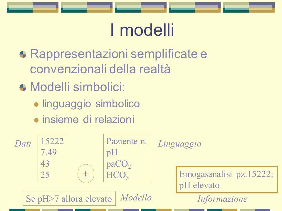 I modelli Rappresentazioni semplificate e convenzionali della realtà Modelli simbolici: linguaggio simbolico insieme di relazioni 15222 7.49 43 25 Paz