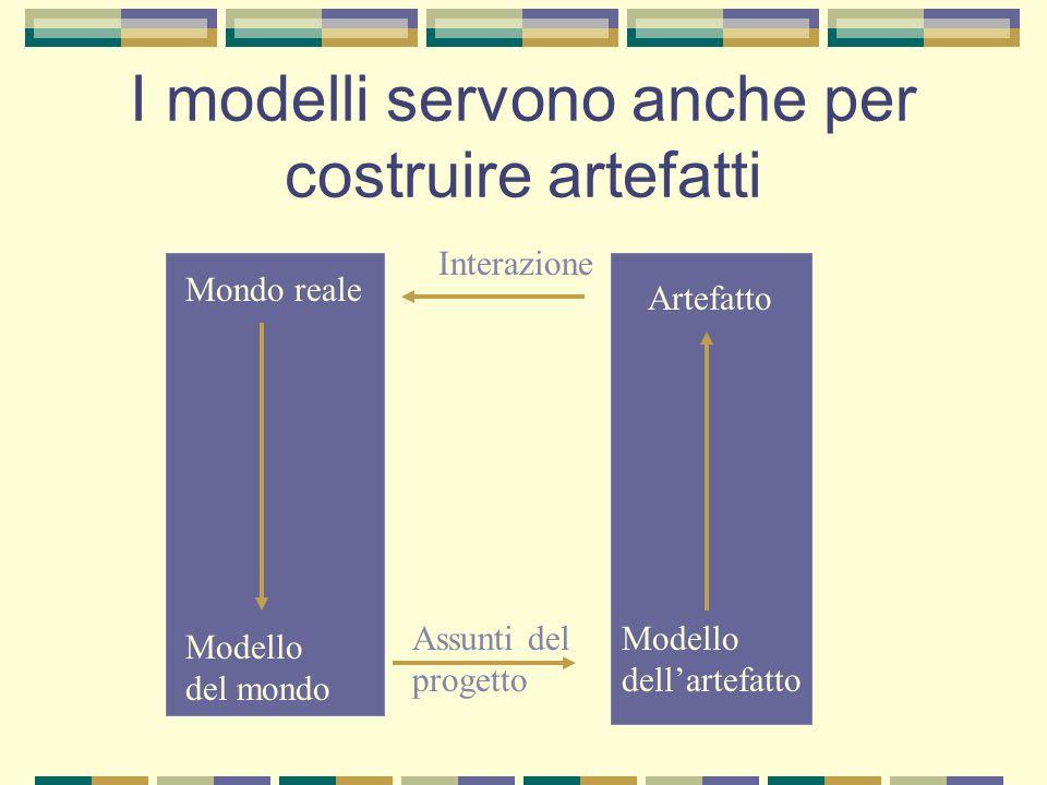 I modelli servono anche per costruire artefatti Mondo reale Modello del mondo Artefatto Modello dellartefatto Assunti del progetto Interazione