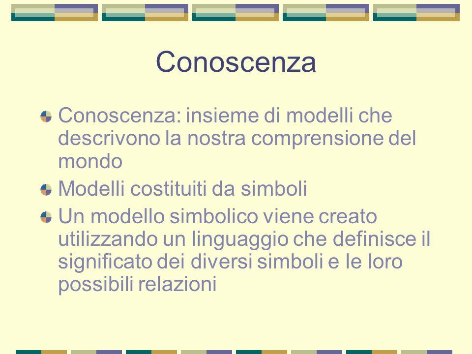 Conoscenza Conoscenza: insieme di modelli che descrivono la nostra comprensione del mondo Modelli costituiti da simboli Un modello simbolico viene cre