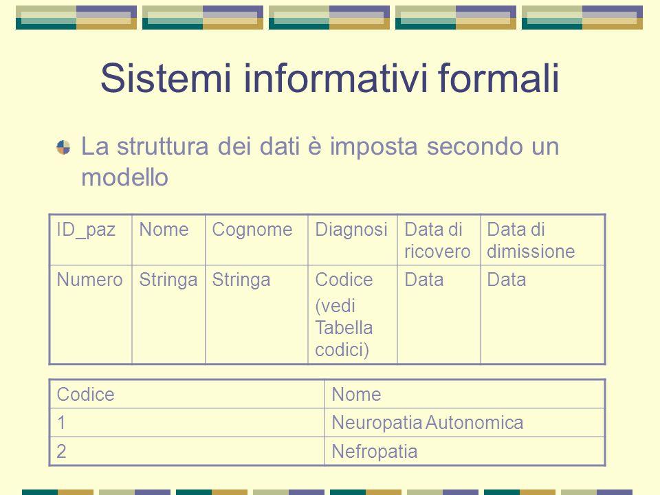 Sistemi informativi formali La struttura dei dati è imposta secondo un modello ID_pazNomeCognomeDiagnosiData di ricovero Data di dimissione NumeroStri