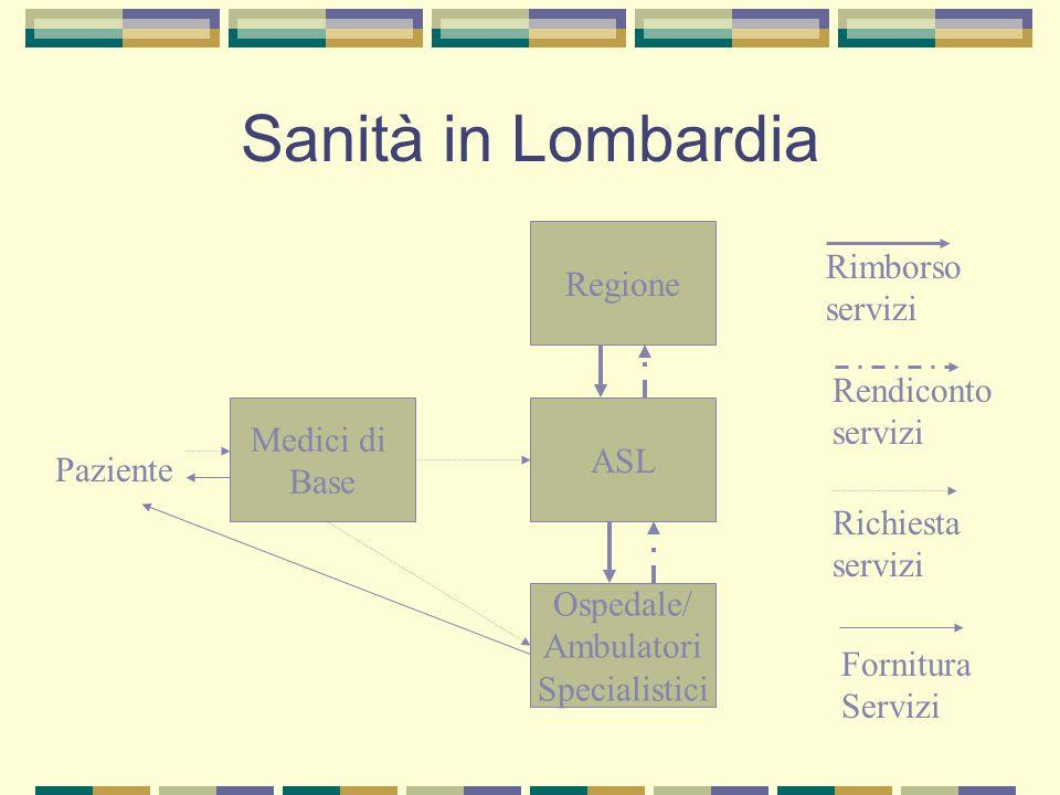 Sanità in Lombardia ASL Regione Ospedale/ Ambulatori Specialistici Medici di Base Paziente Richiesta servizi Fornitura Servizi Rimborso servizi Rendic