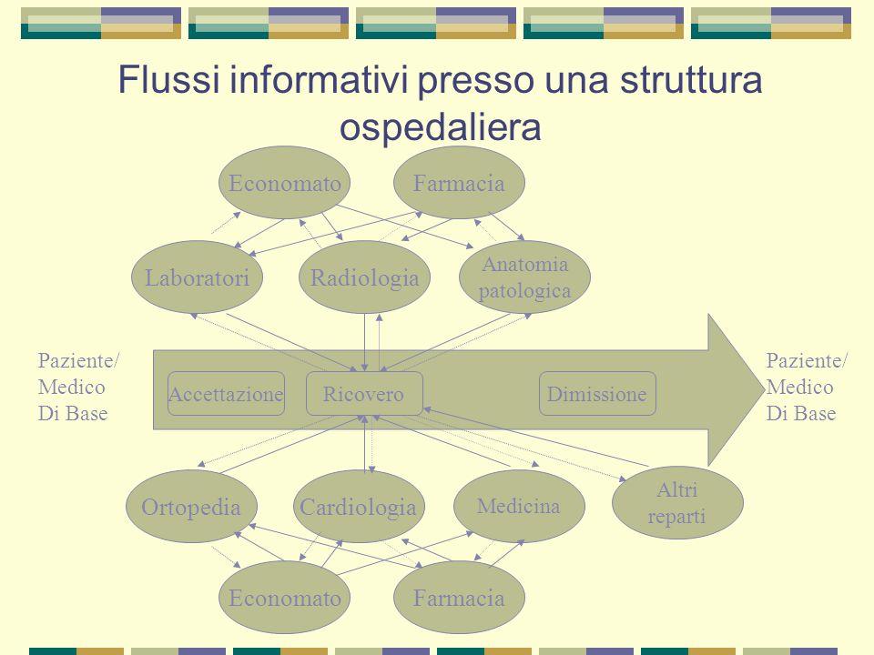 Flussi informativi presso una struttura ospedaliera AccettazioneRicoveroDimissione Paziente/ Medico Di Base Paziente/ Medico Di Base LaboratoriRadiolo