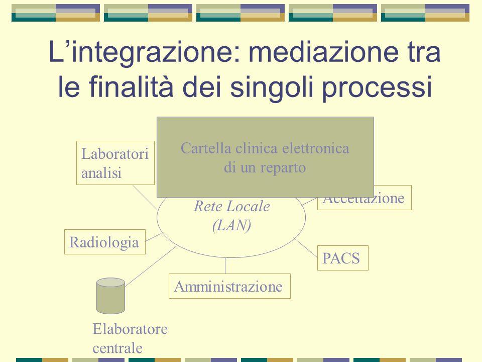 Lintegrazione: mediazione tra le finalità dei singoli processi Amministrazione Reparti Accettazione Laboratori analisi Radiologia PACS Rete Locale (LA