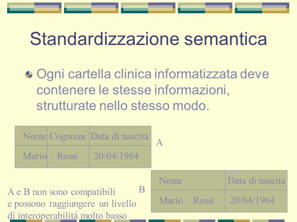 Standardizzazione semantica Ogni cartella clinica informatizzata deve contenere le stesse informazioni, strutturate nello stesso modo. Nome Cognome Da