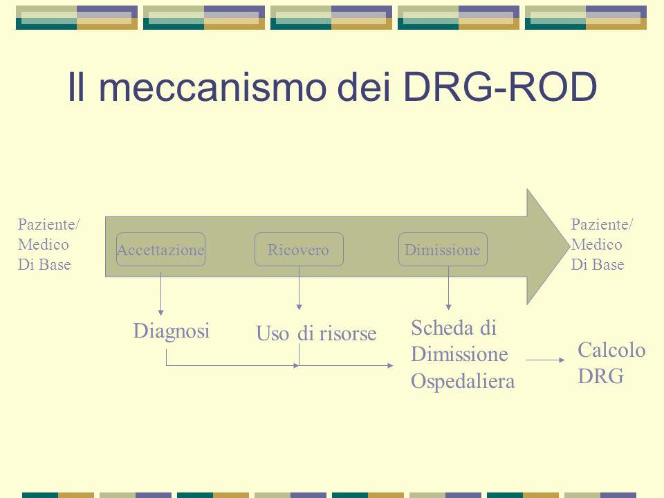 Il meccanismo dei DRG-ROD AccettazioneRicoveroDimissione Paziente/ Medico Di Base Paziente/ Medico Di Base Diagnosi Uso di risorse Scheda di Dimission