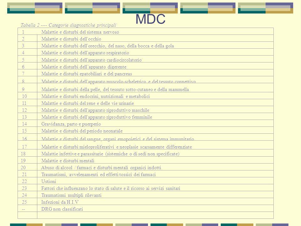 MDC Tabella 2 ---- Categorie diagnostiche principali 1 Malattie e disturbi del sistema nervoso 2 Malattie e disturbi dell'occhio 3 Malattie e disturbi