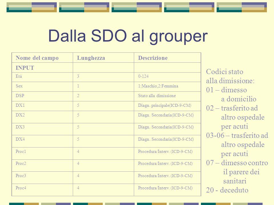 Dalla SDO al grouper Tabella 3 – dati richiesti e restituiti dal Grouper Nome del campoLunghezzaDescrizione INPUT Età30-124 Sex11:Maschio,2:Femmina DS