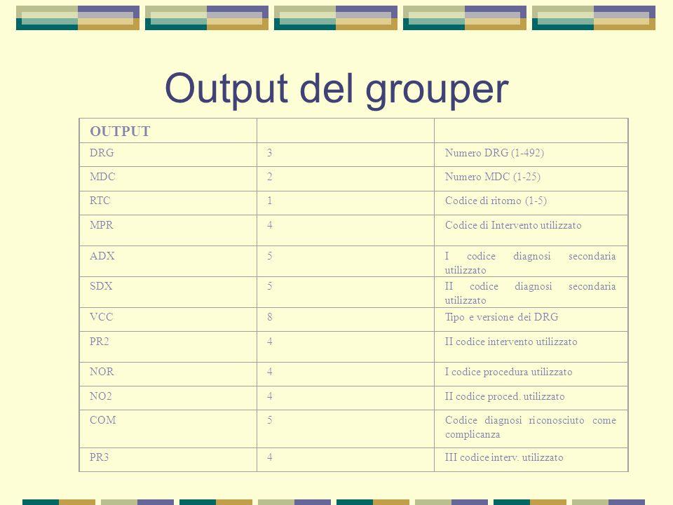 Output del grouper OUTPUT DRG3Numero DRG (1-492) MDC2Numero MDC (1-25) RTC1Codice di ritorno (1-5) MPR4Codice di Intervento utilizzato ADX5I codice di