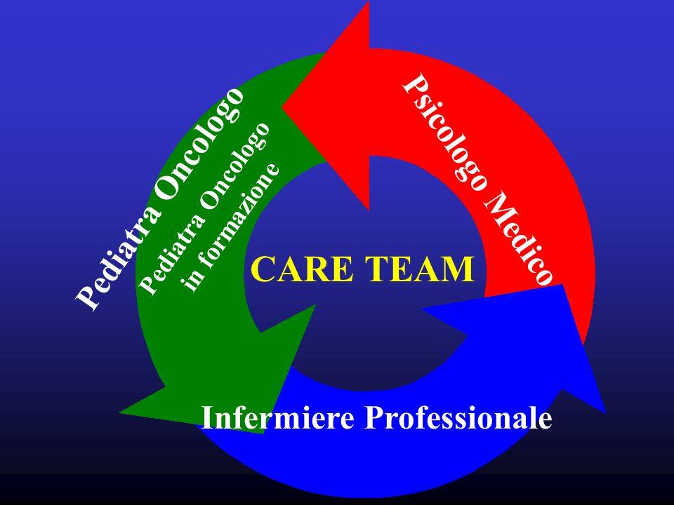 CARE TEAM Pediatra Oncologo in formazione Psicologo Medico Infermiere Professionale