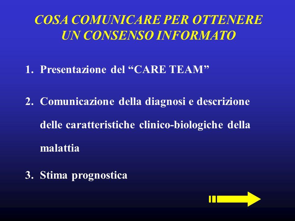 1.Presentazione del CARE TEAM COSA COMUNICARE PER OTTENERE UN CONSENSO INFORMATO 3.Stima prognostica 2.Comunicazione della diagnosi e descrizione dell