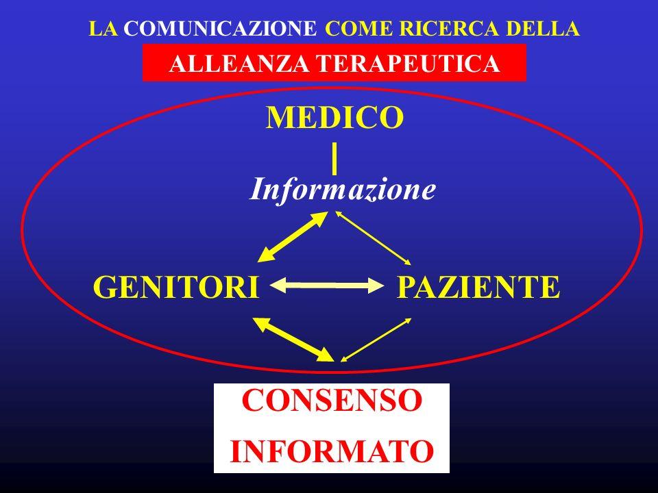 MEDICO Informazione GENITORIPAZIENTE CONSENSO INFORMATO LA COMUNICAZIONE COME RICERCA DELLA ALLEANZA TERAPEUTICA