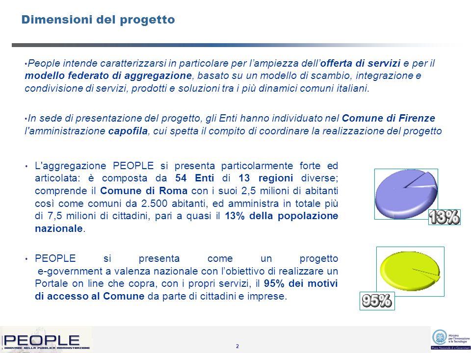 2 People intende caratterizzarsi in particolare per lampiezza dellofferta di servizi e per il modello federato di aggregazione, basato su un modello di scambio, integrazione e condivisione di servizi, prodotti e soluzioni tra i più dinamici comuni italiani.