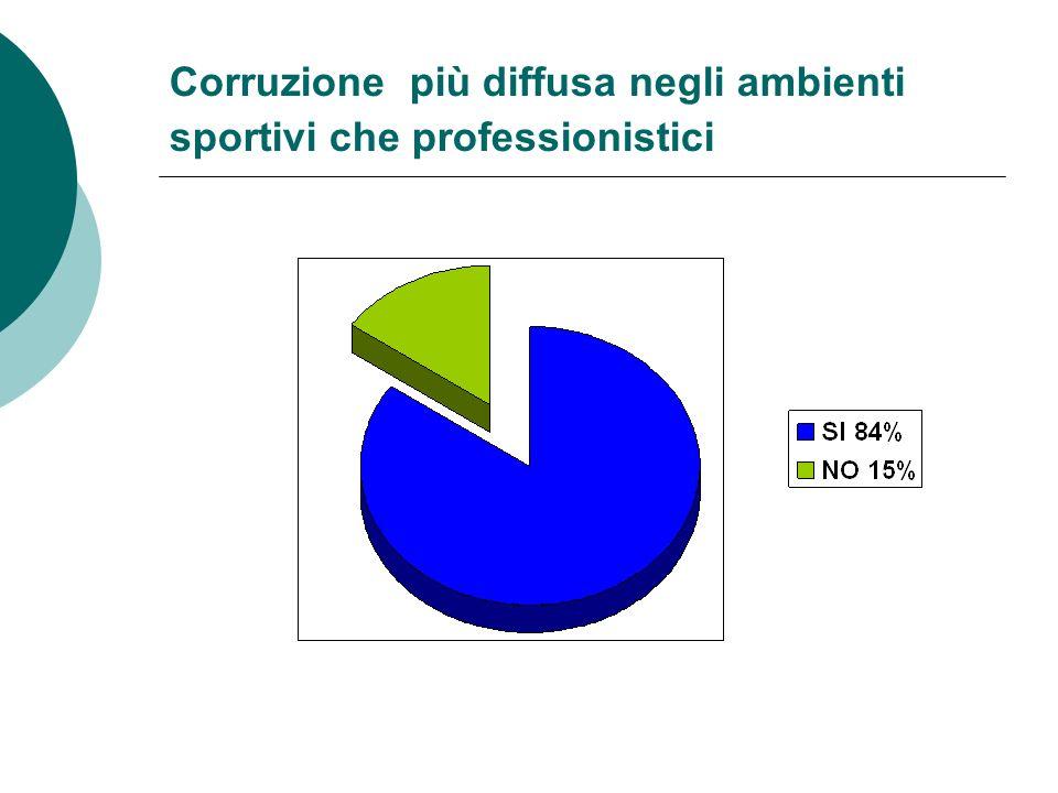 Corruzione più diffusa negli ambienti sportivi che professionistici