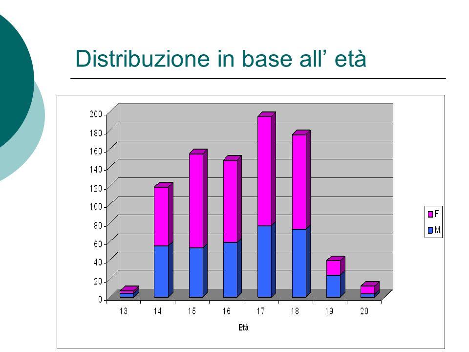 Distribuzione in base all età