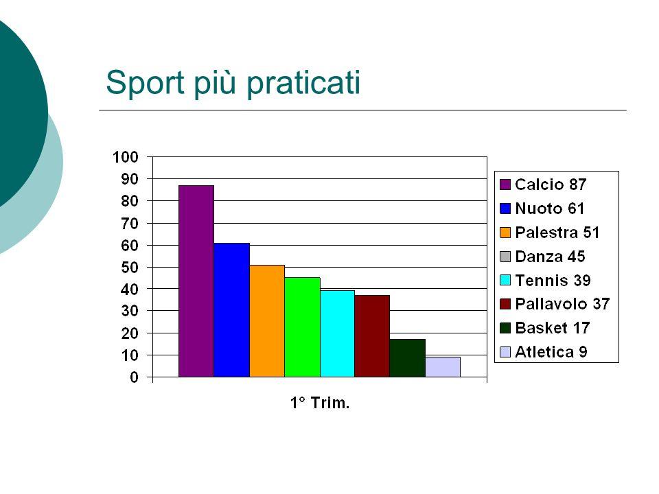 Sport più praticati