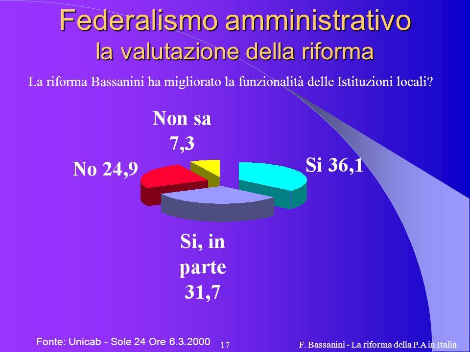 F. Bassanini - La riforma della P.A in Italia17 Federalismo amministrativo la valutazione della riforma Fonte: Unicab - Sole 24 Ore 6.3.2000 La riform