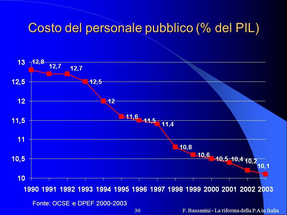 F. Bassanini - La riforma della P.A in Italia30 Costo del personale pubblico (% del PIL) Fonte: OCSE e DPEF 2000-2003