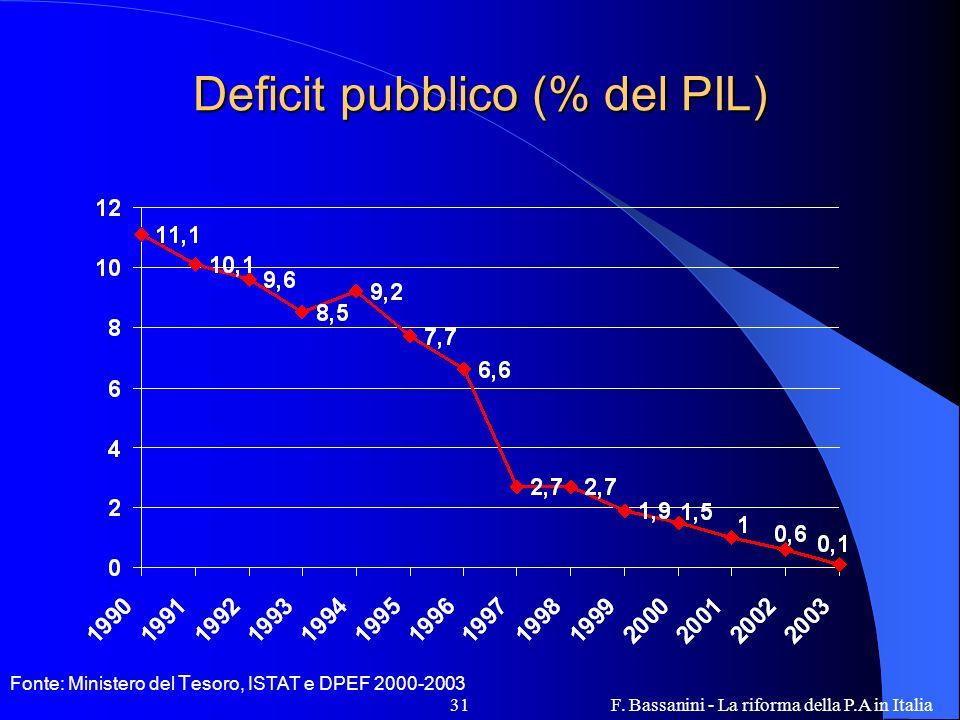 F. Bassanini - La riforma della P.A in Italia31 Deficit pubblico (% del PIL) Fonte: Ministero del T esoro, ISTAT e DPEF 2000-2003