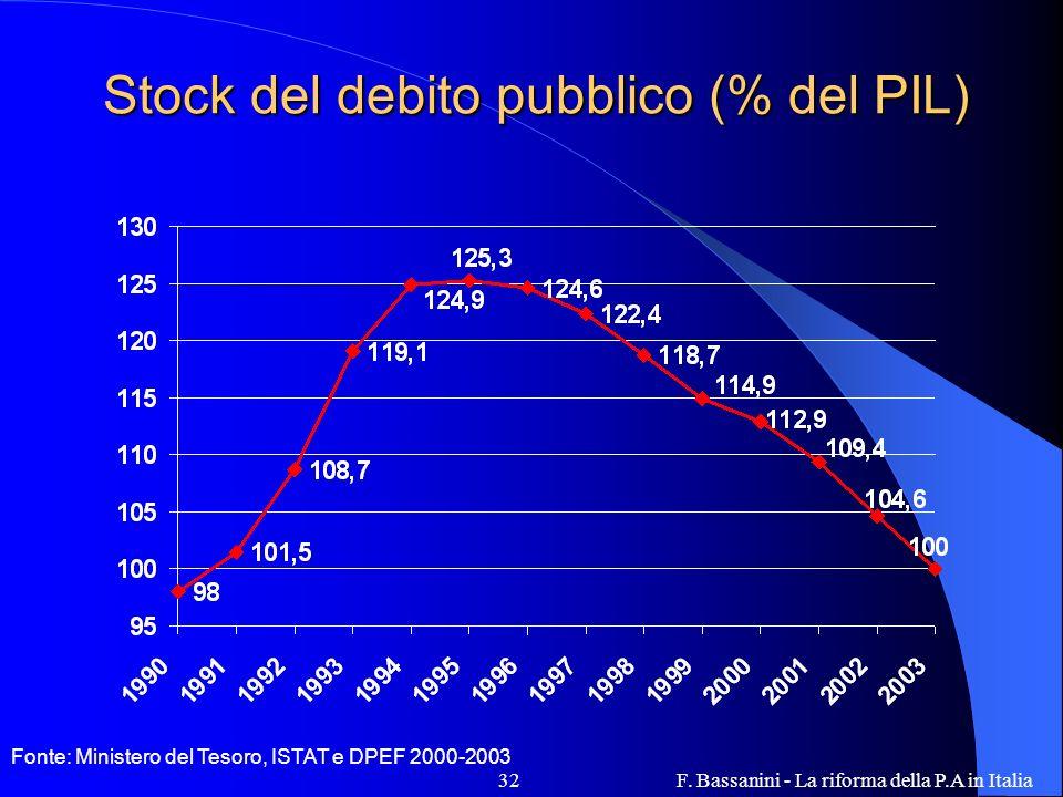 F. Bassanini - La riforma della P.A in Italia32 Stock del debito pubblico (% del PIL) Fonte: Ministero del Tesoro, ISTAT e DPEF 2000-2003