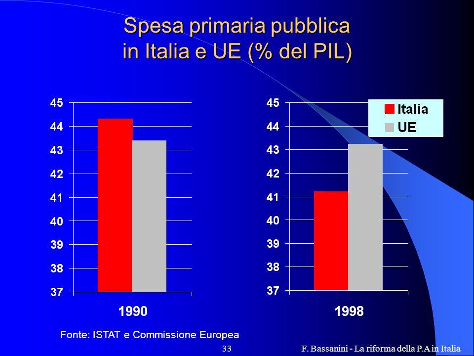 F. Bassanini - La riforma della P.A in Italia33 Spesa primaria pubblica in Italia e UE (% del PIL) Fonte: ISTAT e Commissione Europea
